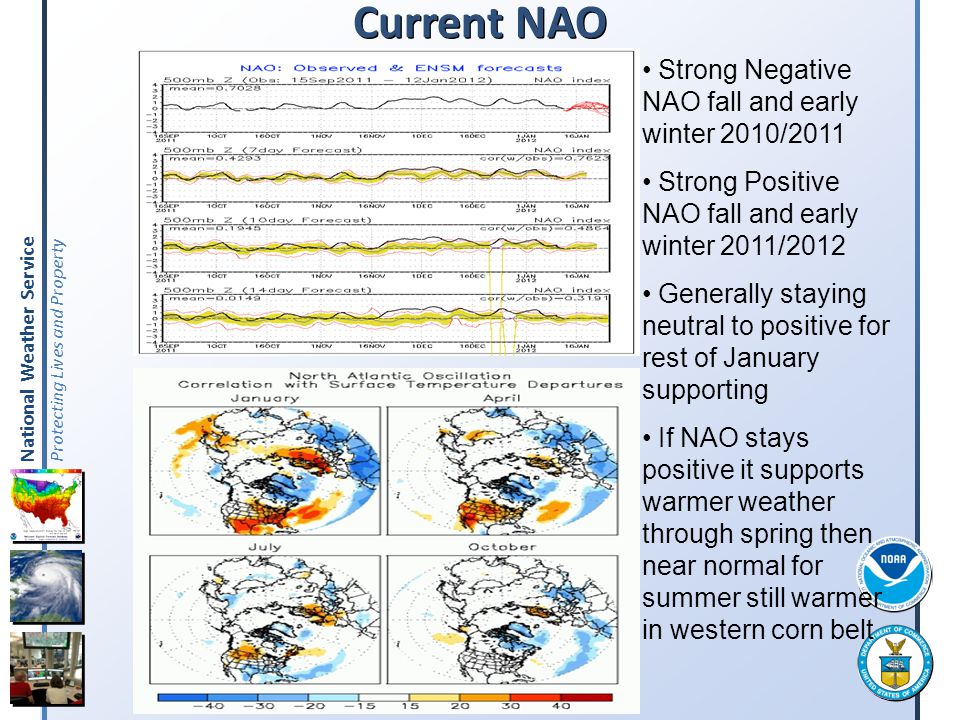 Current NAO Strong Negative NAO fall and early winter 2010/2011