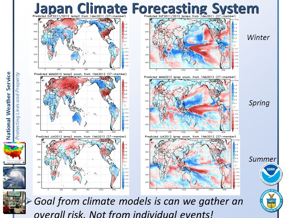 Japan Climate Forecasting System