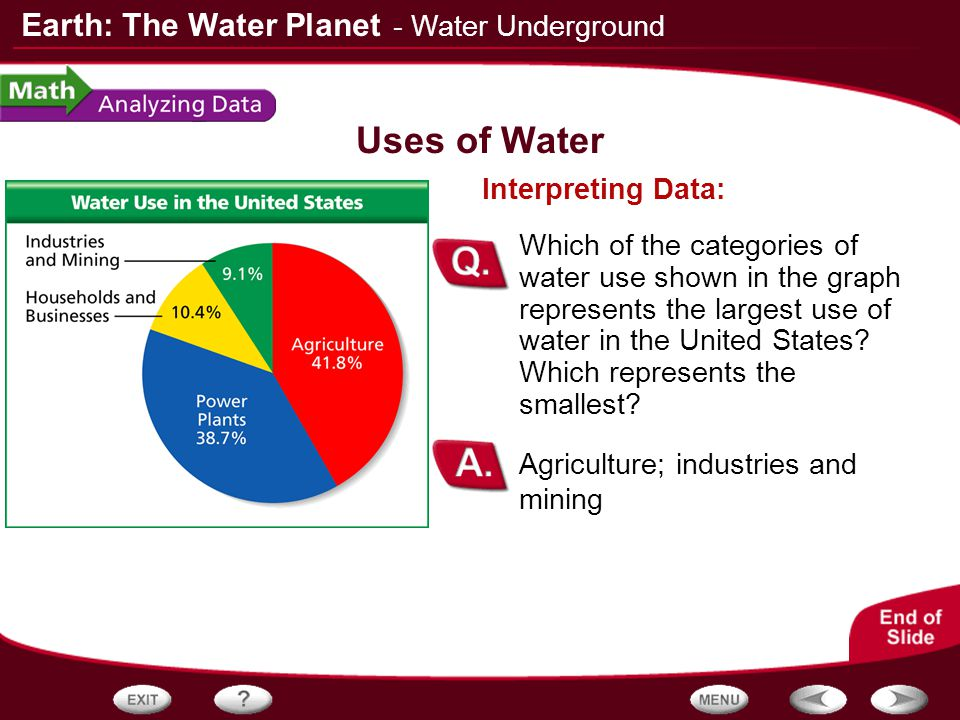 use of water from underground essay Comparison of ground-water use with total water underground lakes or flows in underground rivers in fact, ground water is simply the subsurface water that.