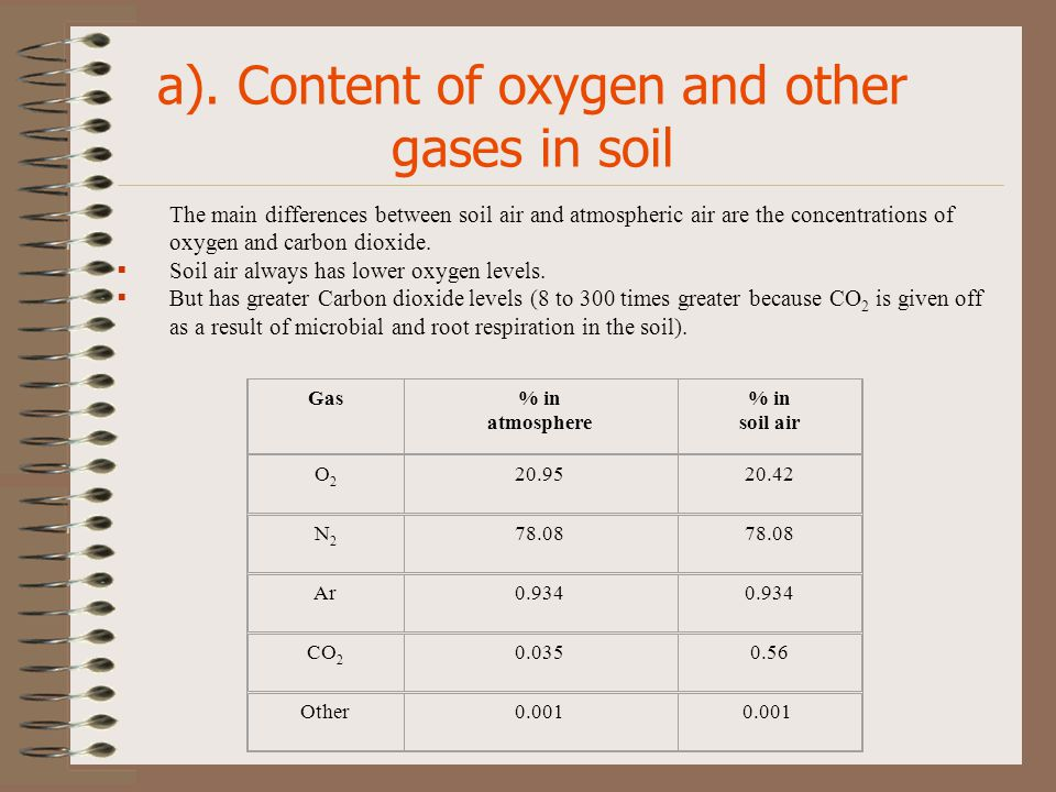 Soil air and temperature ppt video online download for Soil content