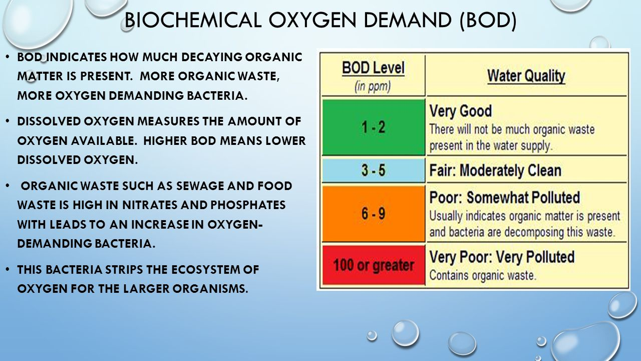 biochemical oxygen demand Oxygen available to aquatic organisms is found in the form of dissolved oxygen oxygen gas is dissolved in a stream through aeration, diffusion from the atmosphere, and photosynthesis of aquatic plants and algae plants and animals in the stream consume oxygen in order to produce energy through.