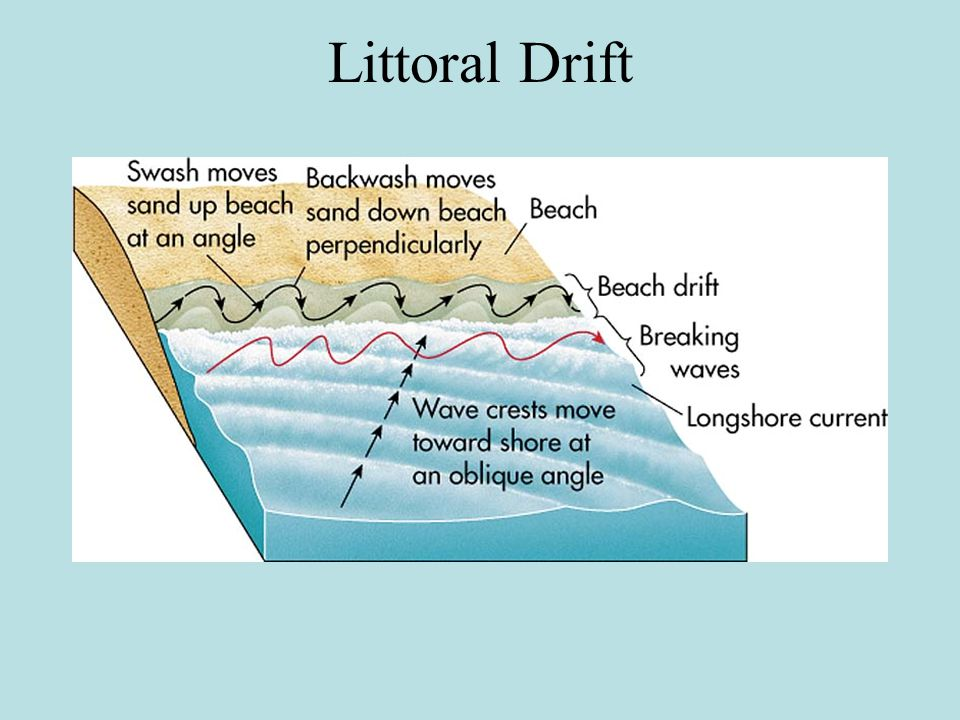 Coastal Processes and ...
