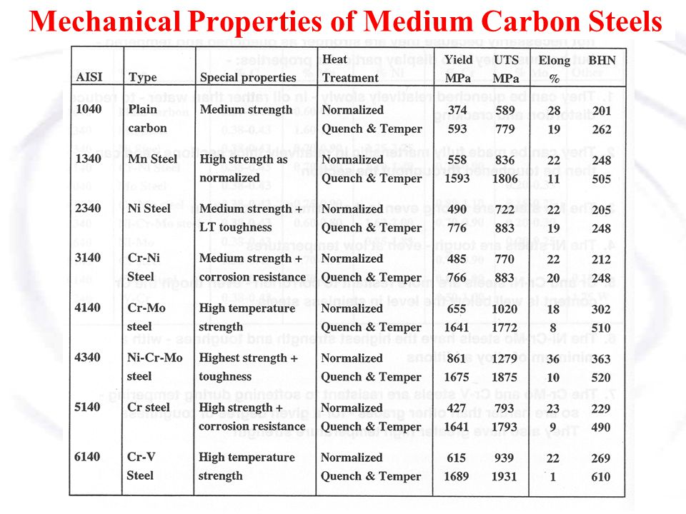 Aisi  Chemical And Mechanical Properties