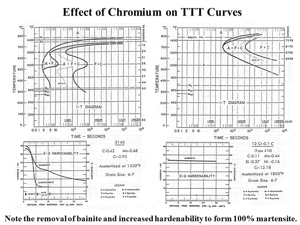 Group 2 steels medium carbon alloy steels 025 055 c ppt effect of chromium on ttt curves ccuart Choice Image