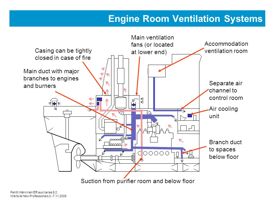 Room Venting Systems : Machinery auxiliary systems ppt video online download