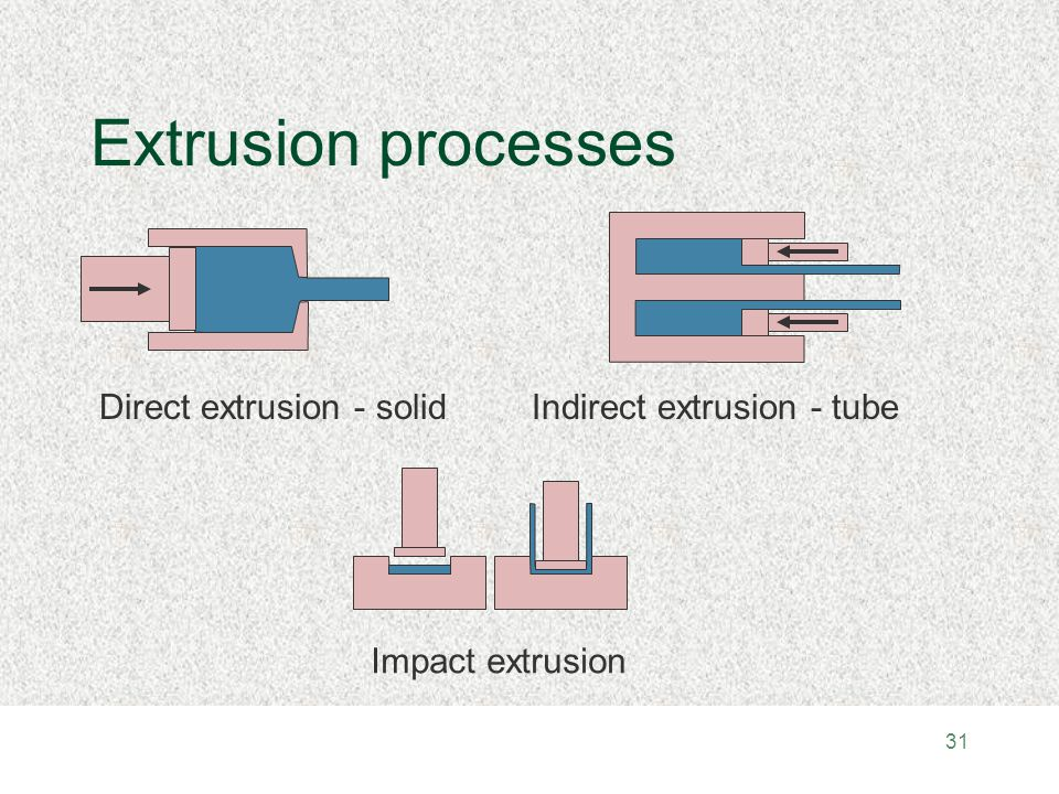 Indirect Extrusion Images - Reverse Search