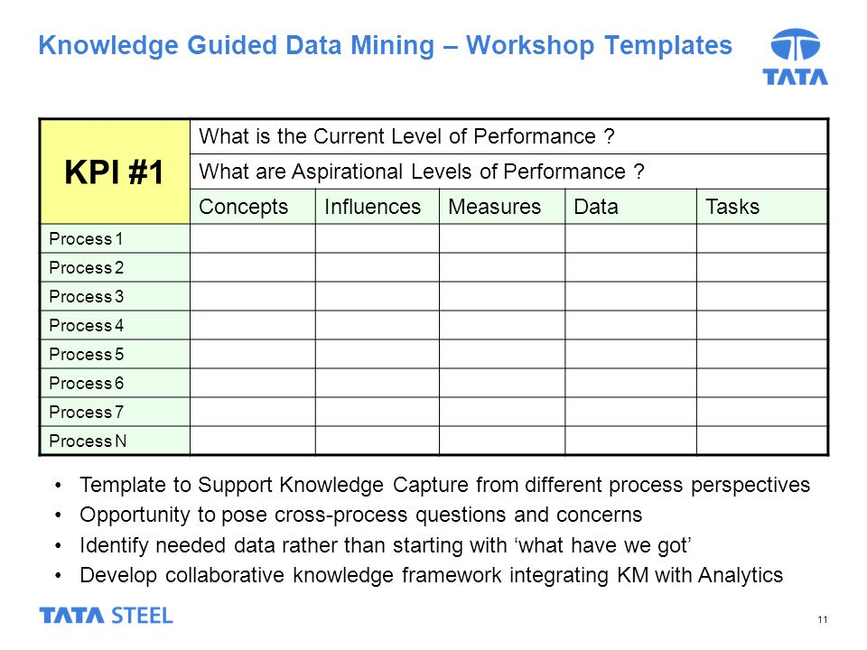 July 9 2014 using simulation approach to move from manual for Knowledge capture template