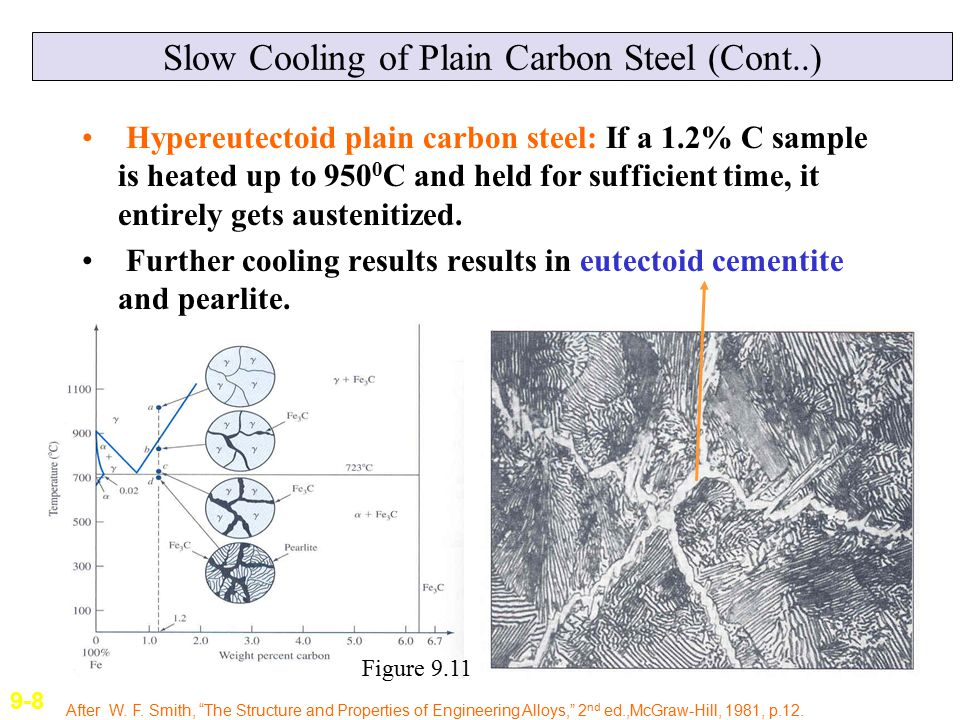 Plain Carbon Steel Slab : Chapter engineering alloys ppt download