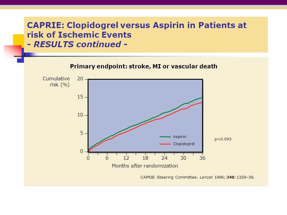 CAPRIE: Clopidogrel versus Aspirin in Patients at risk of Ischemic Events - RESULTS continued -