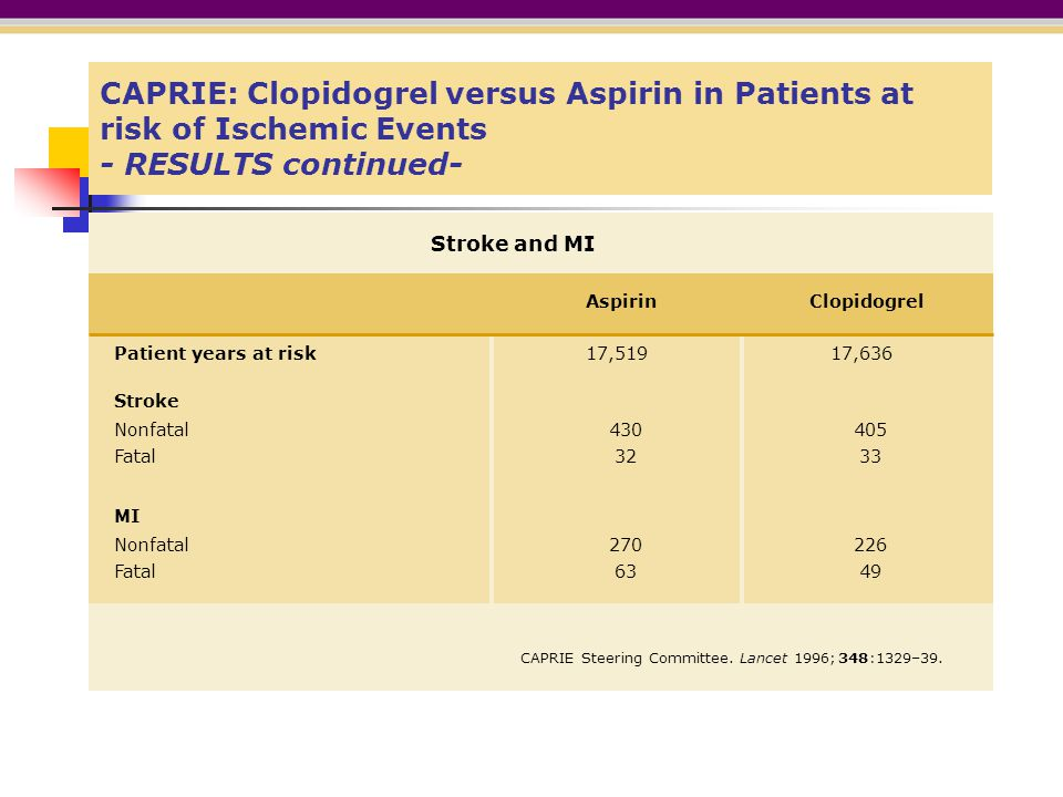 CAPRIE: Clopidogrel versus Aspirin in Patients at risk of Ischemic Events - RESULTS continued-