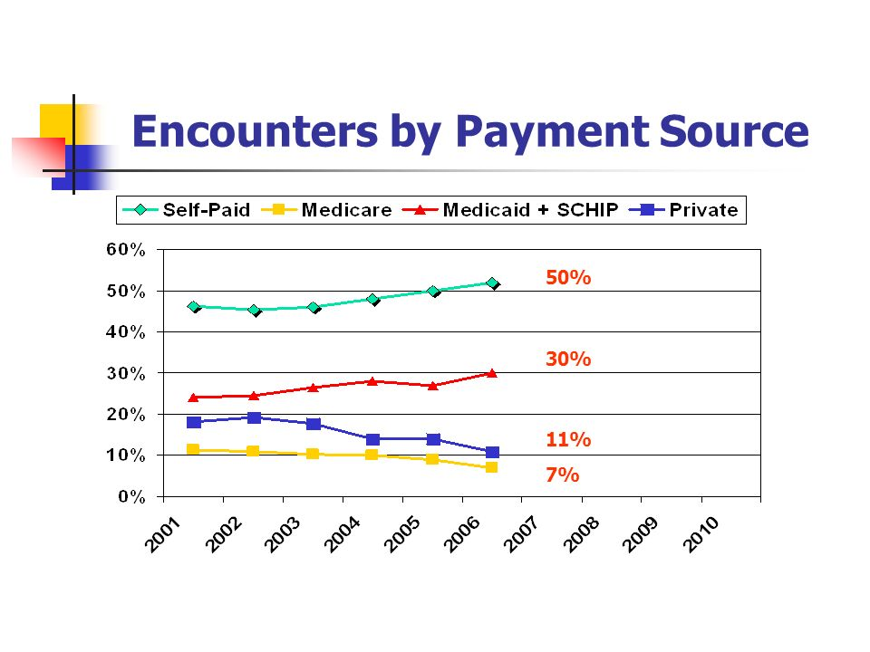 Encounters by Payment Source