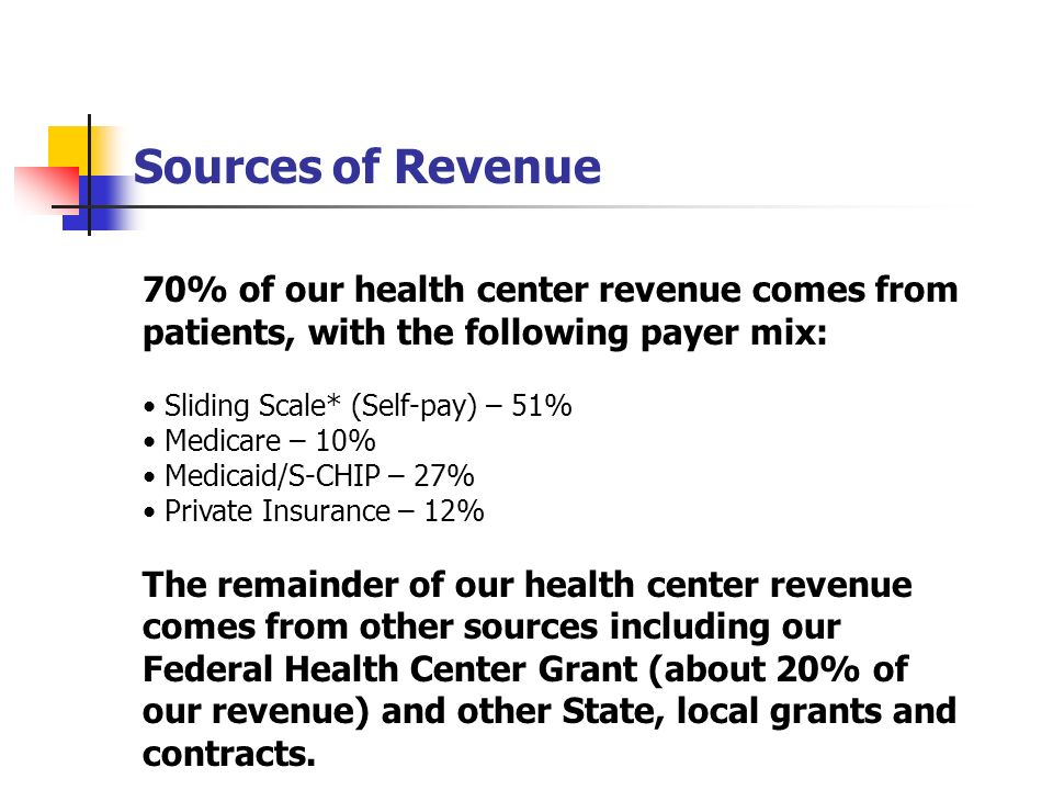 Sources of Revenue 70% of our health center revenue comes from patients, with the following payer mix: