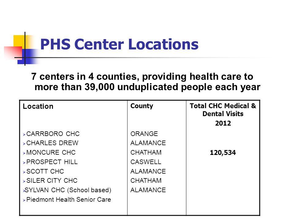Total CHC Medical & Dental Visits