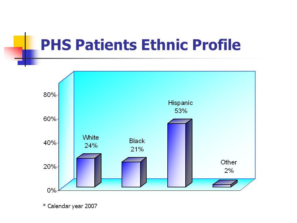PHS Patients Ethnic Profile