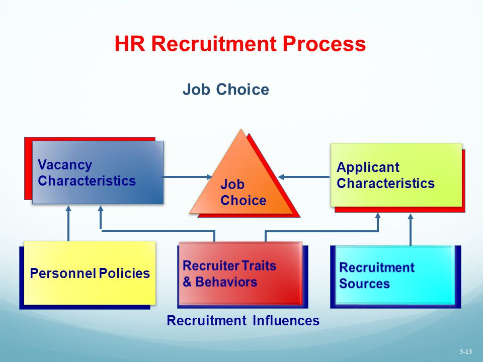 If Your Recruiting Process is Broken, HR Can Fix it