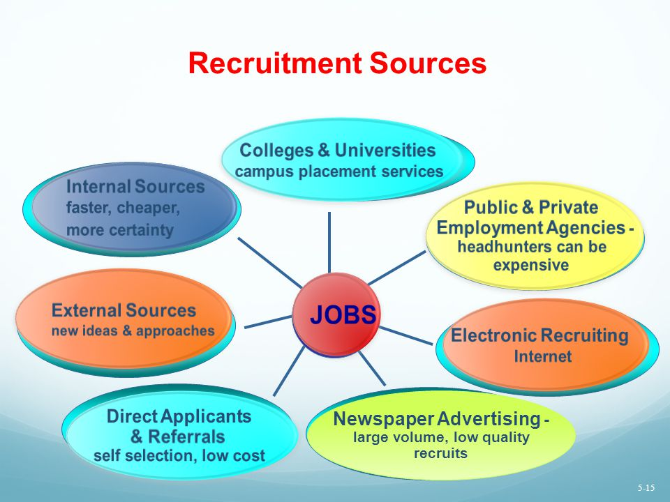 Recruitment Sources JOBS Colleges & Universities Internal Sources