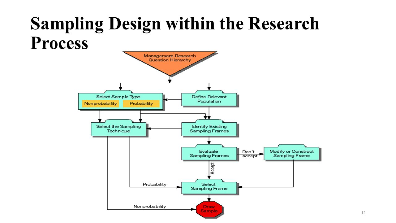 sampling procedures in research Chapter 7 sampling procedures in research researchers must answer many questions when developing a project to collect information about a.