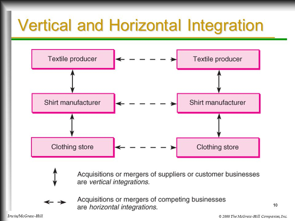 firm and horizontal integration Firm reputation and horizontal integration∗ hongbin cai† department of economics, ucla ichiro obara‡ department of economics, ucla abstract we study effects of horizontal integration on firm reputation.