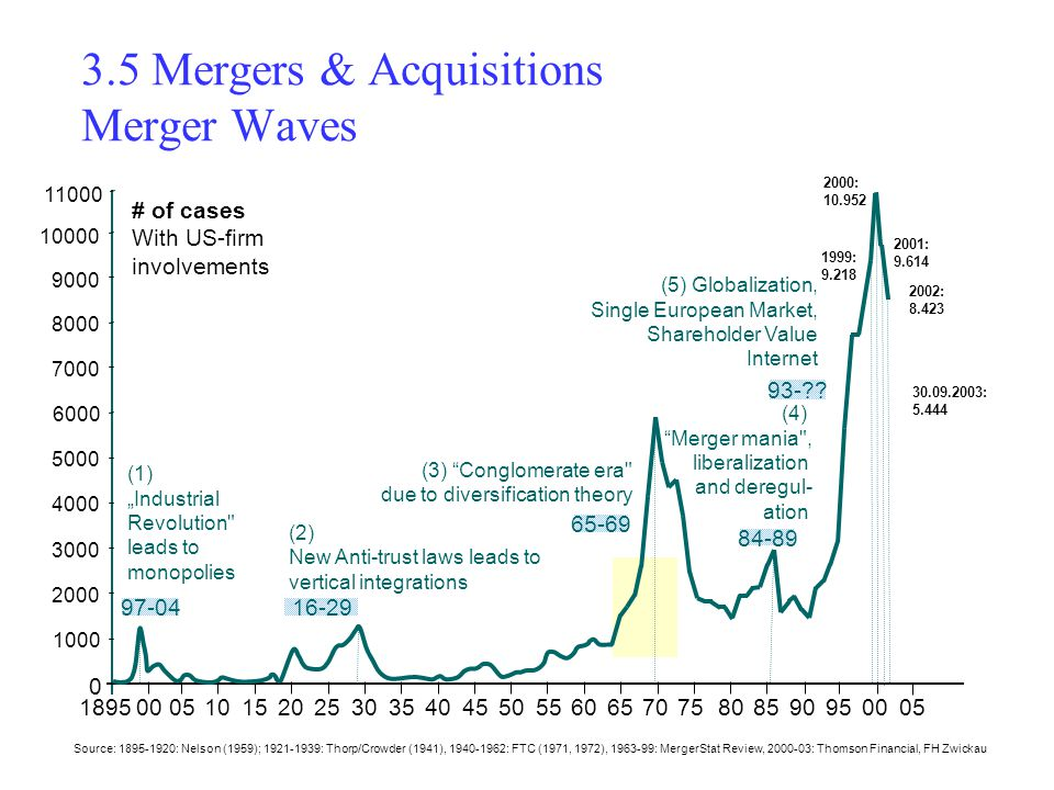 waves of international mergers and acquisitions The sixth wave of mergers and acquisitions a case study investigating a hong kong based company's investment in sweden bachelor thesis international business.