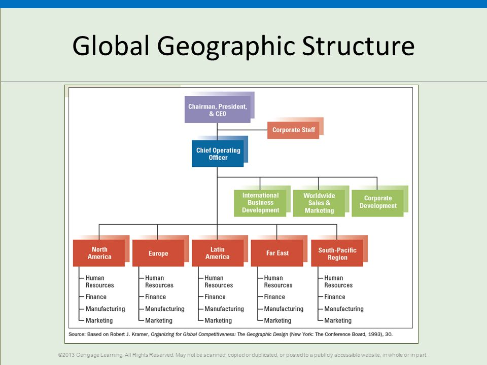 Global Geographic Structure