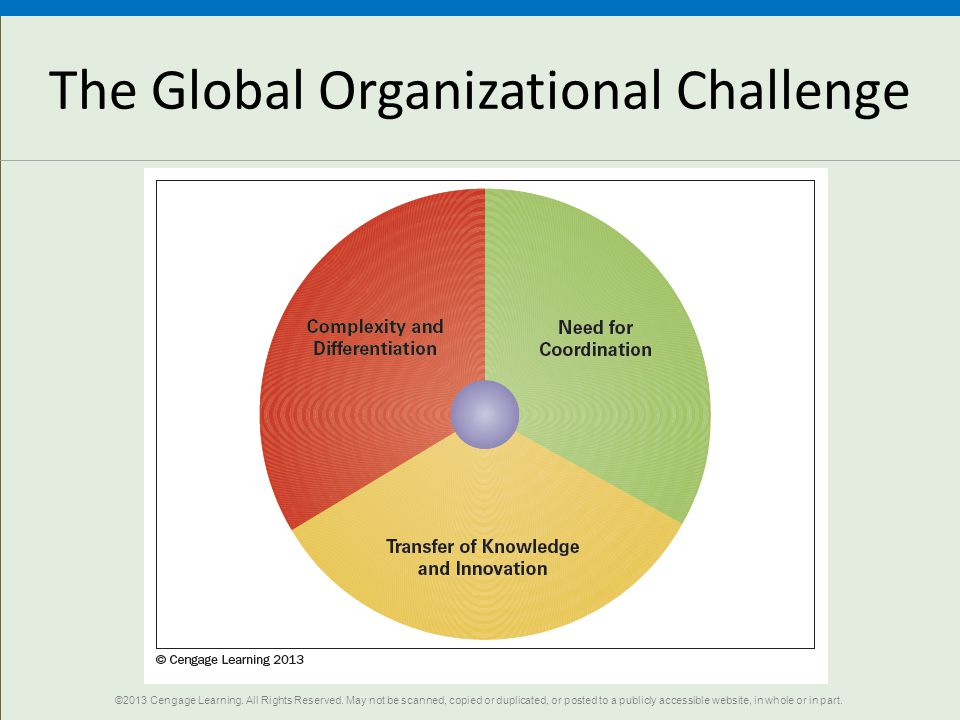 The Global Organizational Challenge