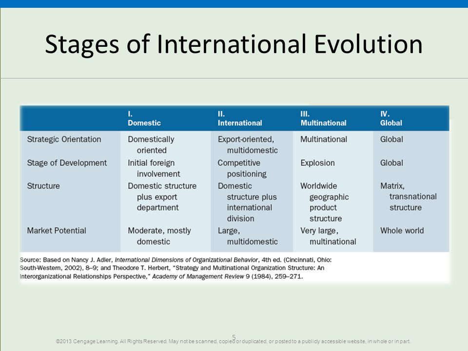 Stages of International Evolution