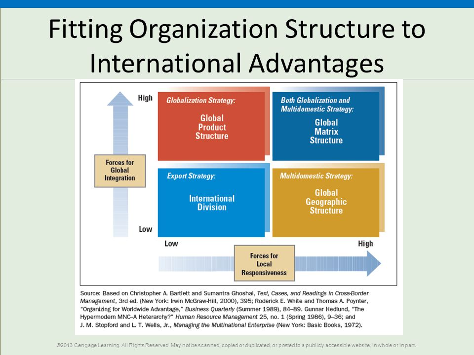 Fitting Organization Structure to International Advantages