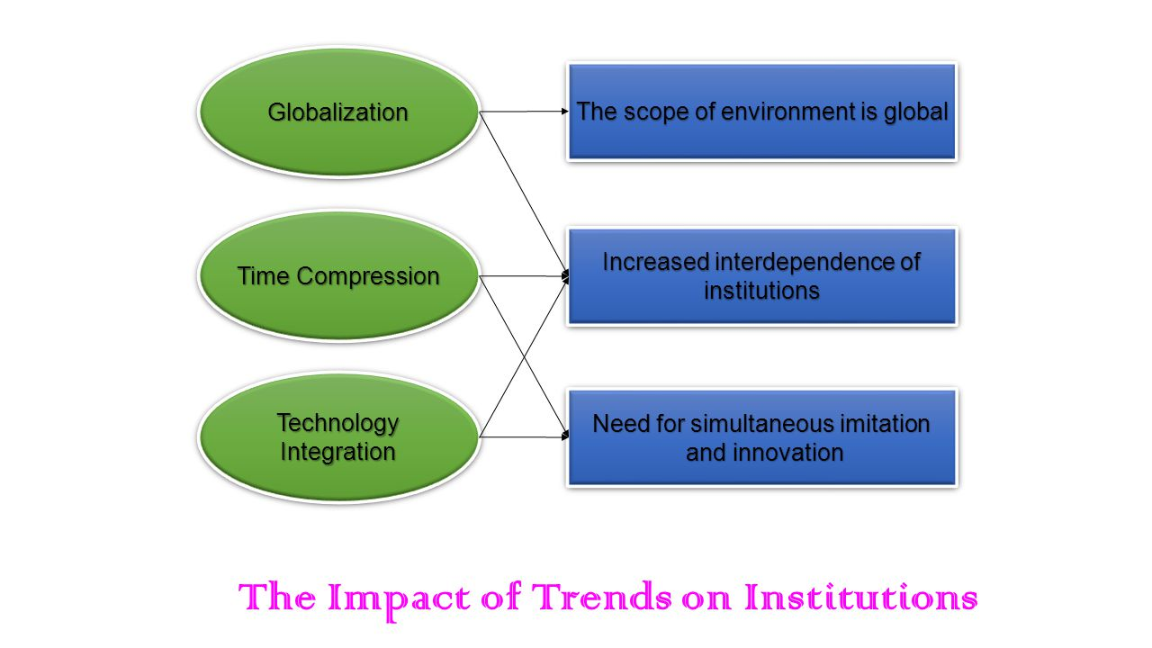 an examination of the impact of international institutions Sample thesis titles academic resources career resources accomplishments an experimental economic examination of local and global institutions, norm enforcement, and public goods changes in perceived risk and liquidity shocks and its impact on risk premiums (2010) running head.
