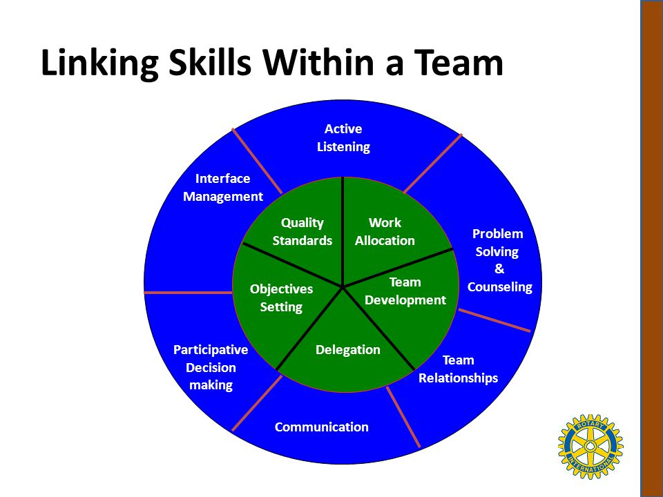 Linking Skills Within a Team