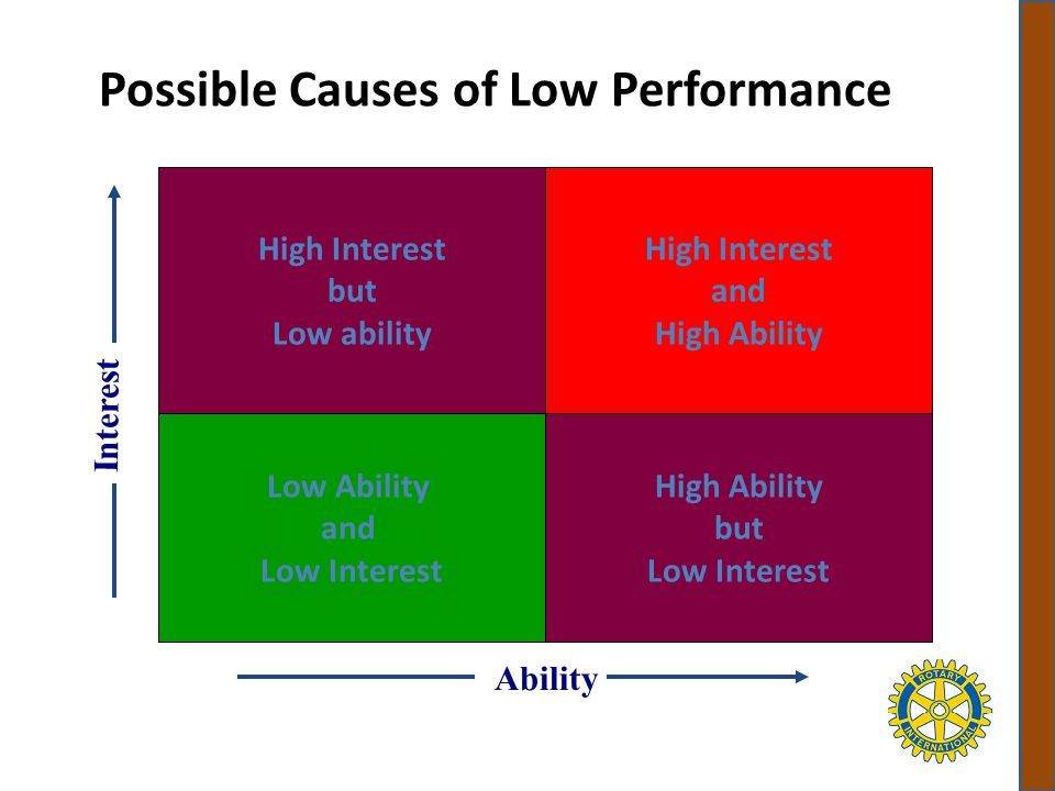 Possible Causes of Low Performance