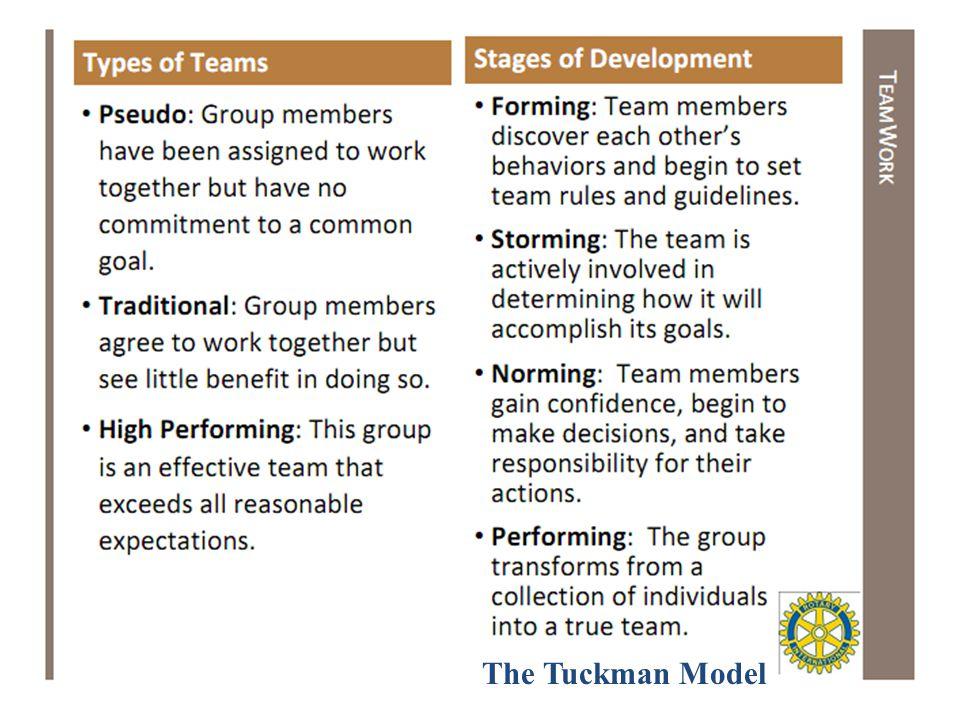 The Tuckman Model