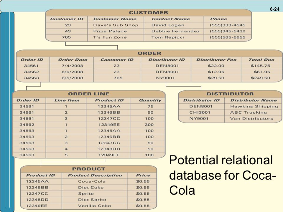 Potential relational database for Coca-Cola