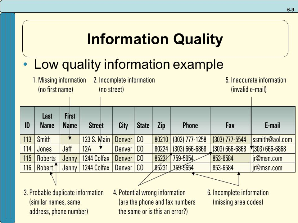 Information Quality Low quality information example