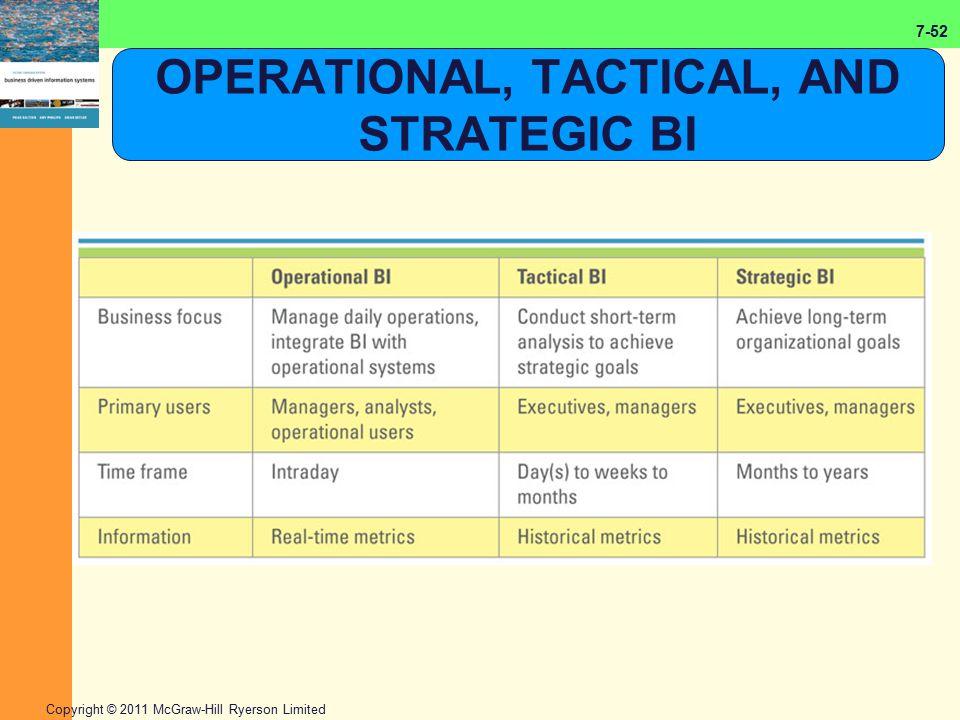 OPERATIONAL, TACTICAL, AND STRATEGIC BI