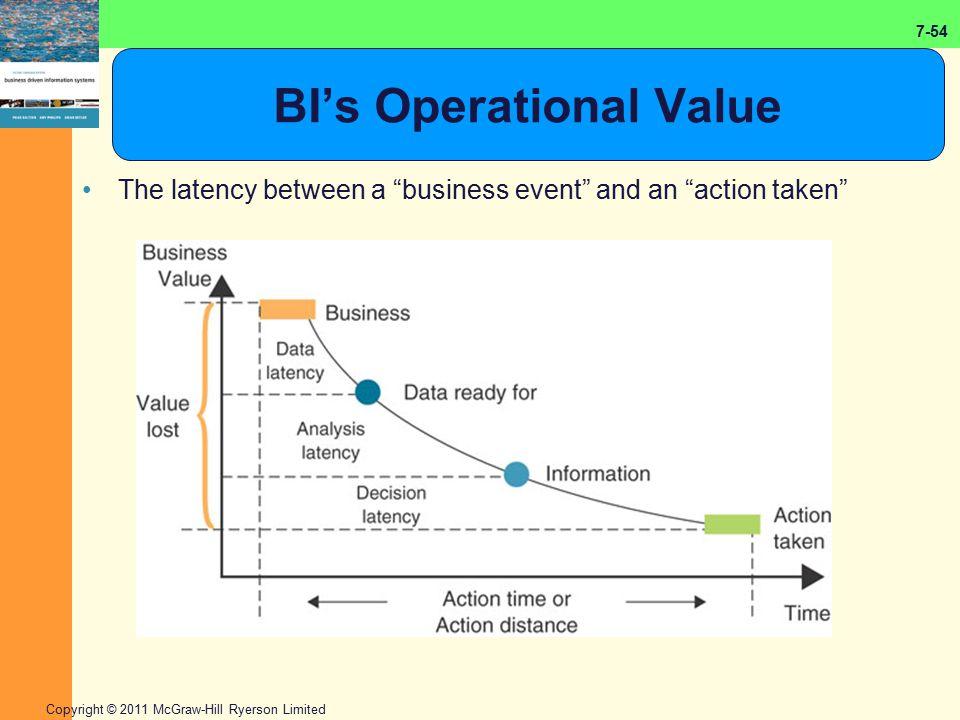 BI's Operational Value