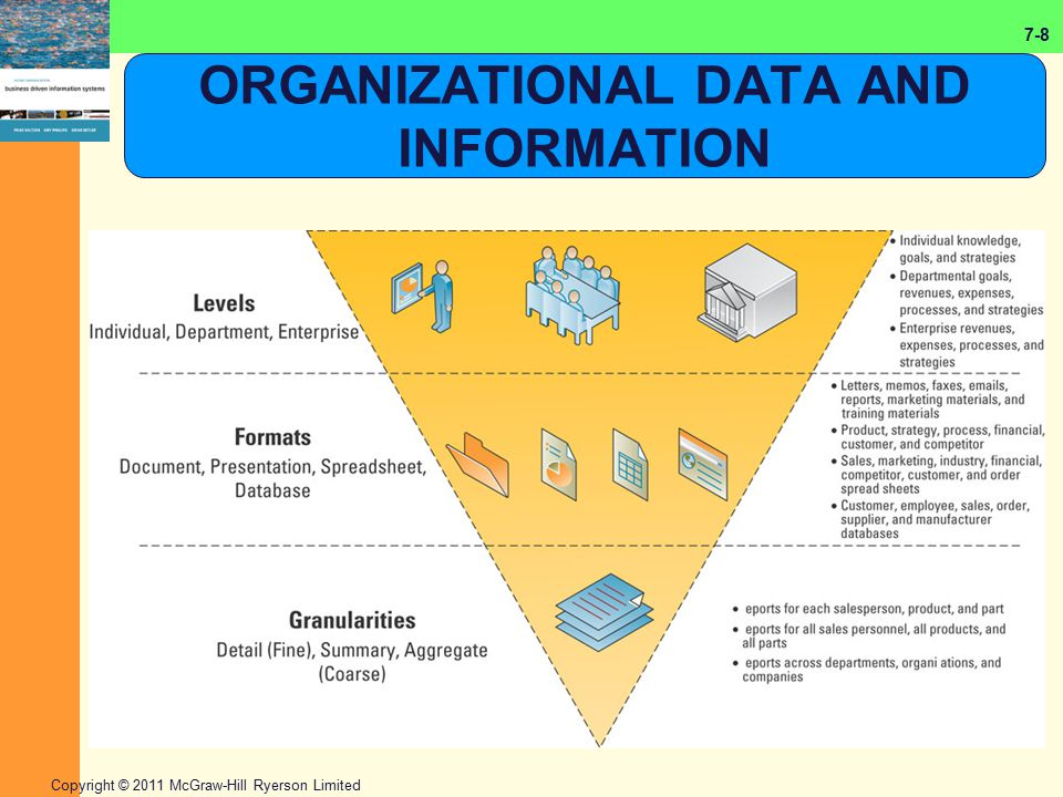 ORGANIZATIONAL DATA AND INFORMATION