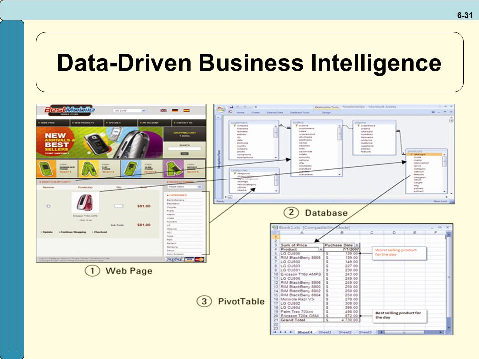 Data-Driven Business Intelligence
