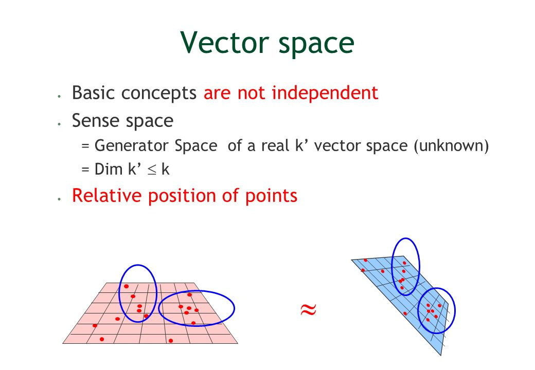 Vector space  Basic concepts are not independent Sense space