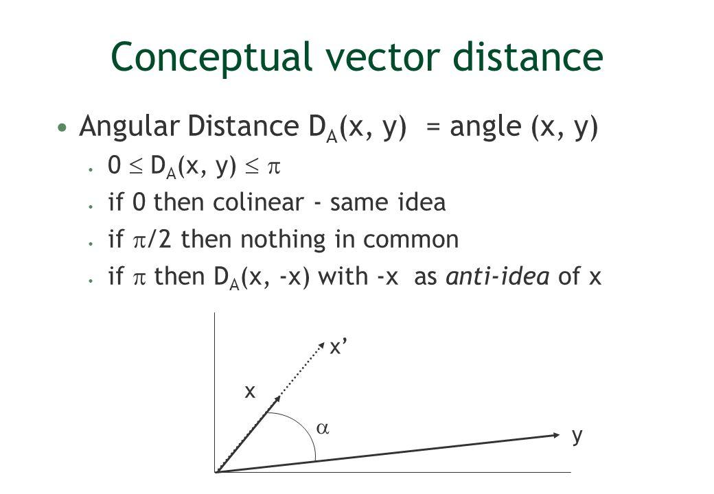 Conceptual vector distance