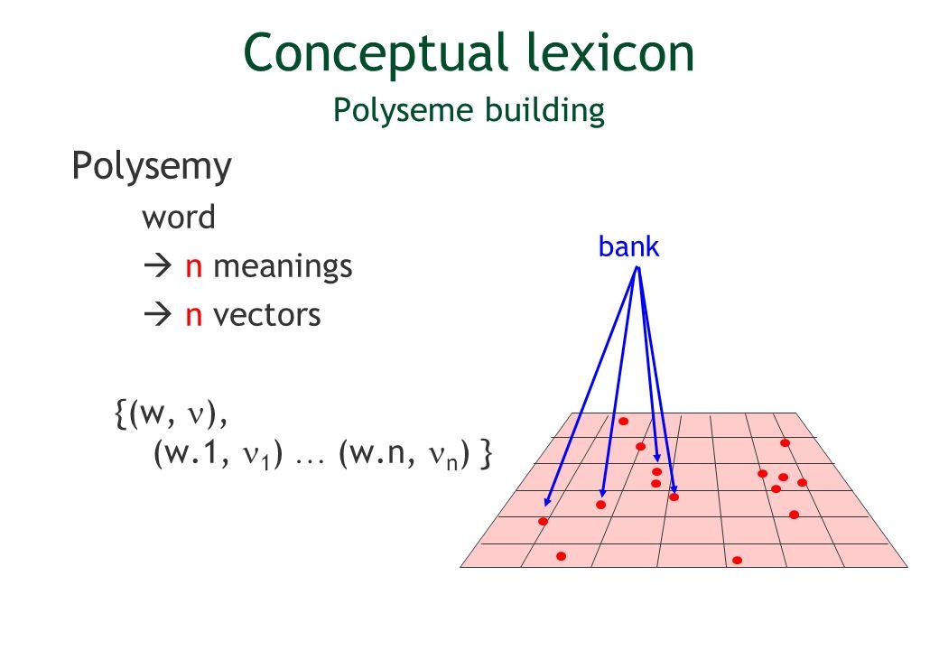 Conceptual lexicon Polyseme building
