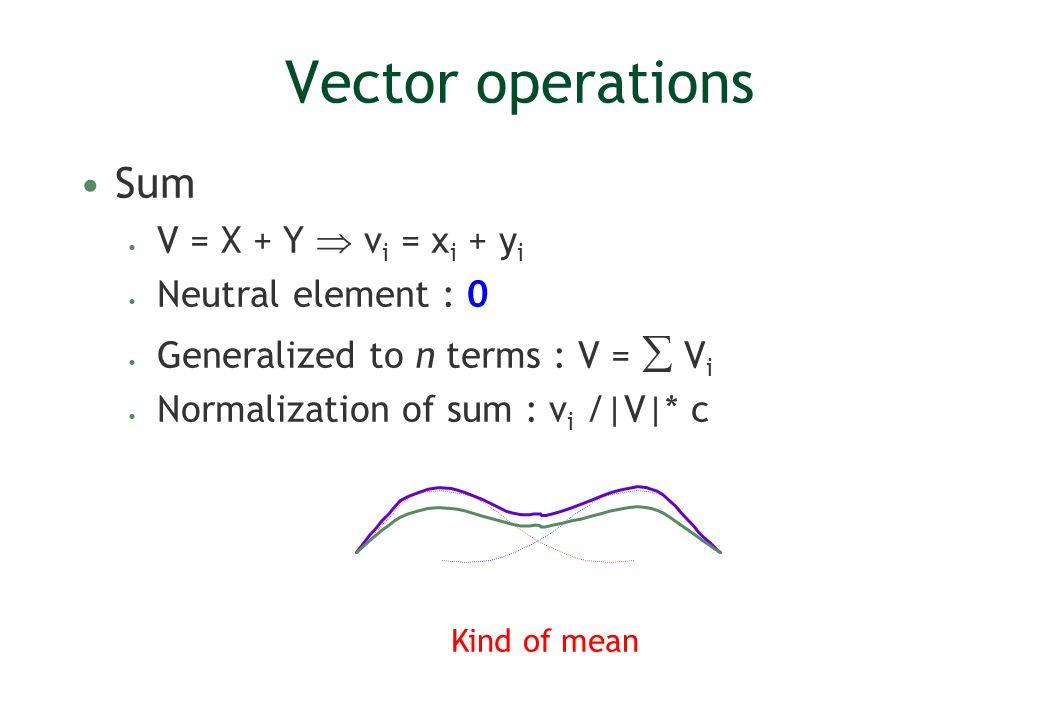 Vector operations Sum V = X + Y  vi = xi + yi Neutral element : 0
