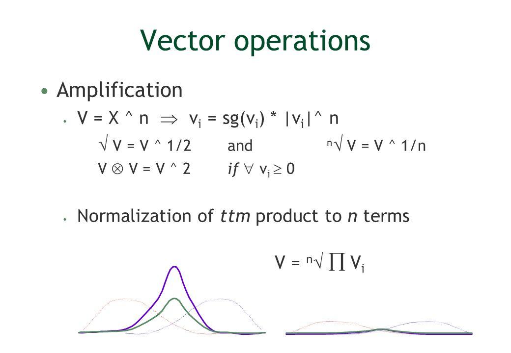 Vector operations Amplification V = X ^ n  vi = sg(vi) * |vi|^ n