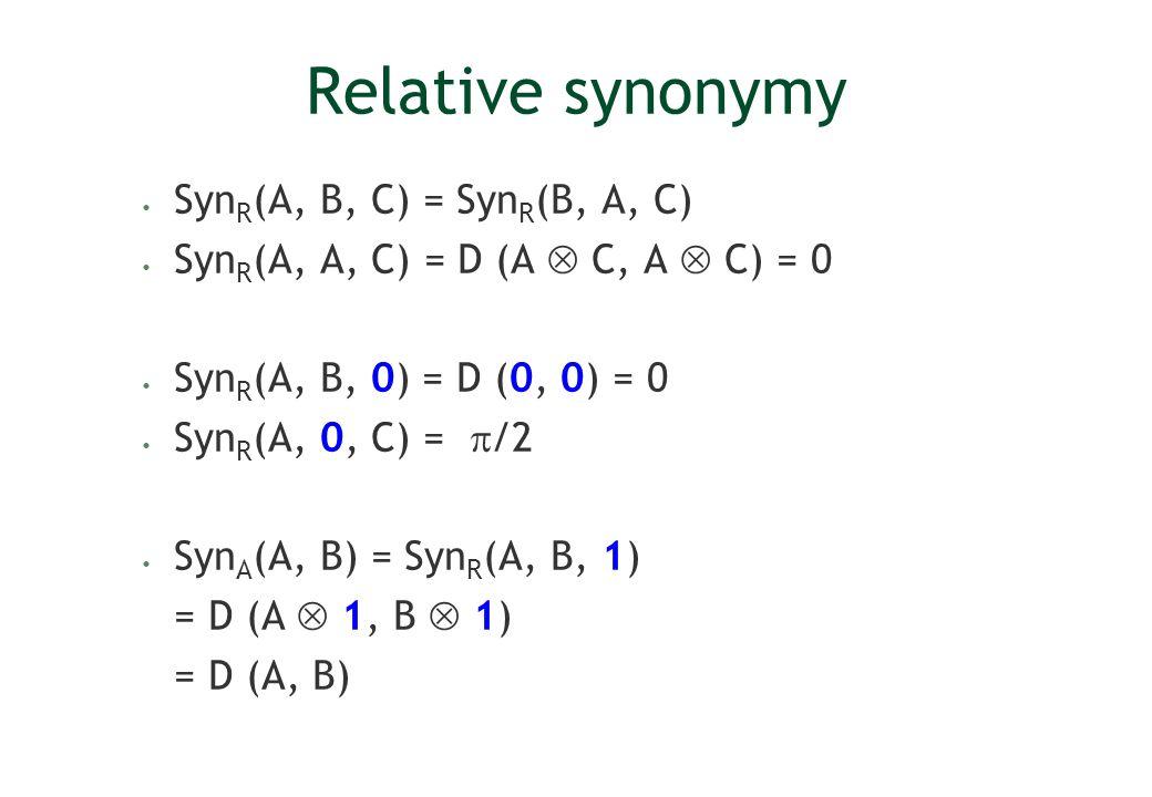 Relative synonymy SynR(A, B, C) = SynR(B, A, C)