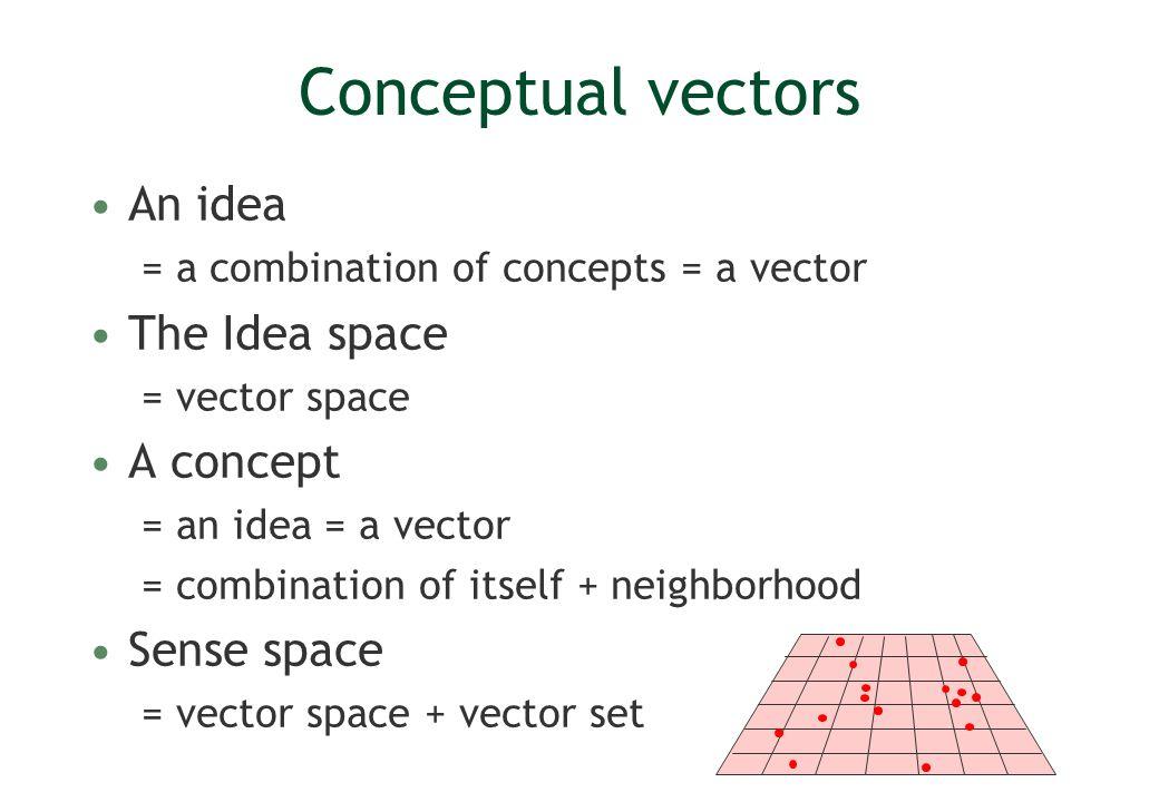 Conceptual vectors An idea The Idea space A concept Sense space