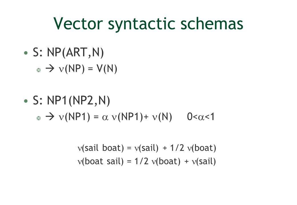 Vector syntactic schemas