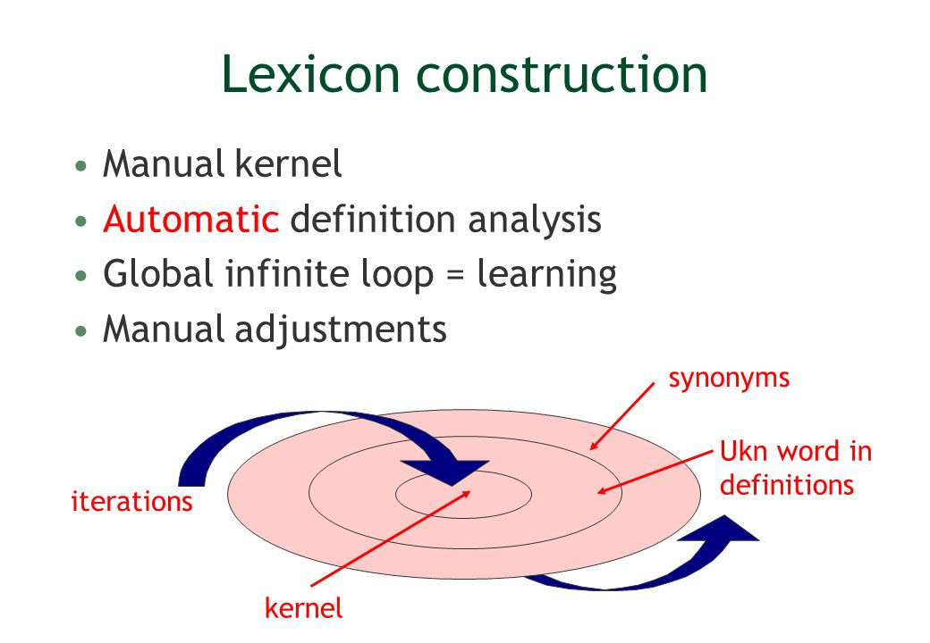 Lexicon construction Manual kernel Automatic definition analysis