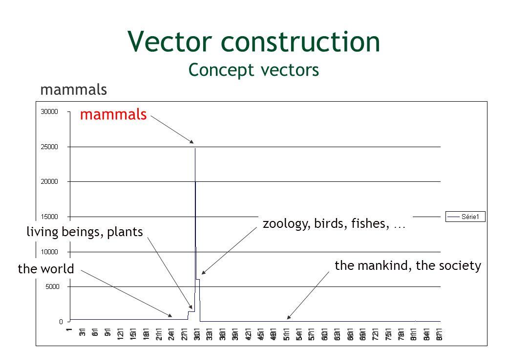 Vector construction Concept vectors