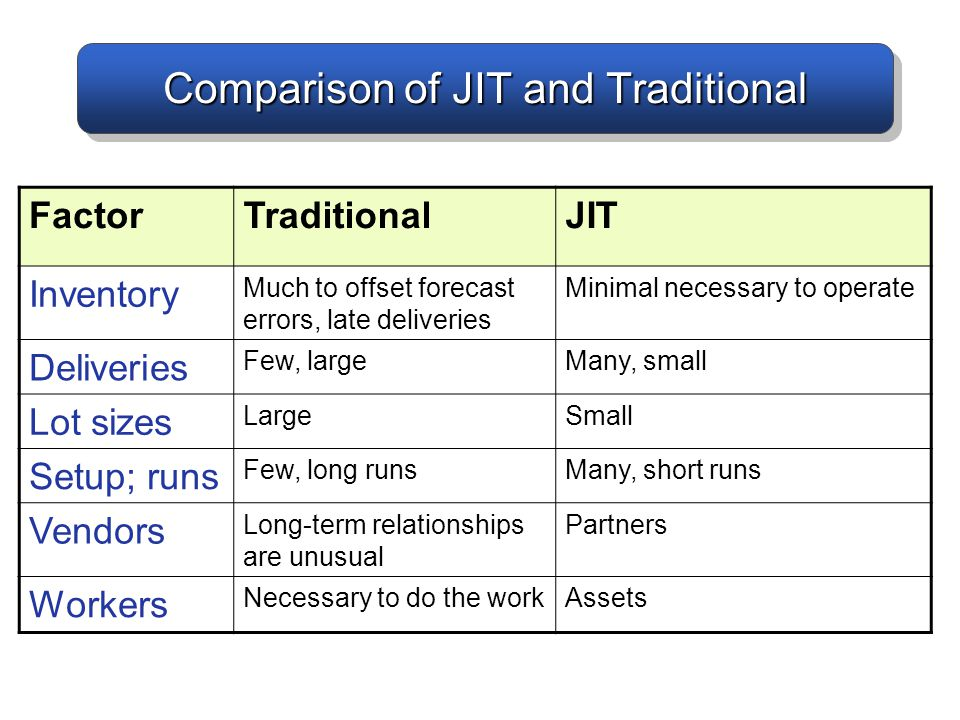 Comparison of JIT and Traditional