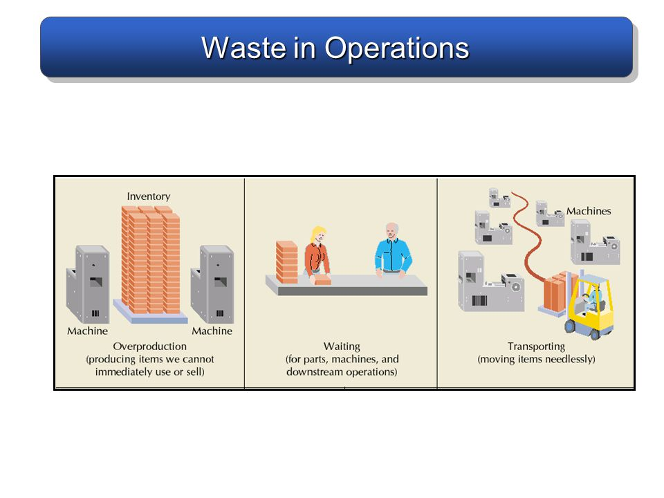 Waste in Operations