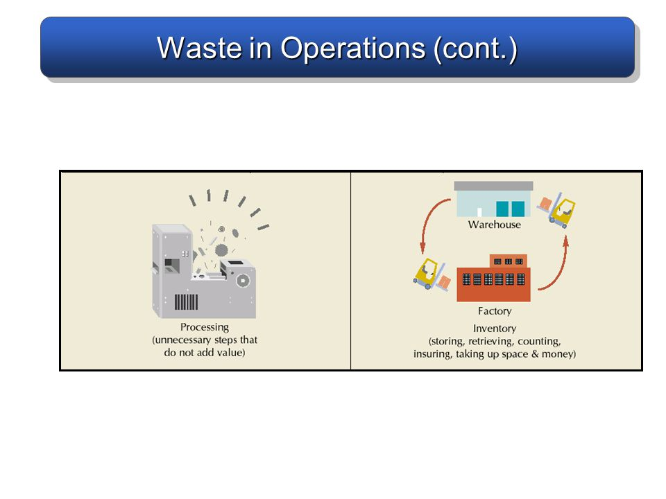 Waste in Operations (cont.)
